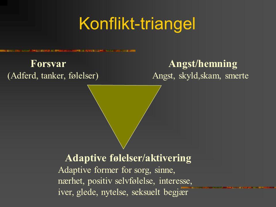 Konflikt-triangel Forsvar (Adferd, tanker, følelser) Angst/hemning