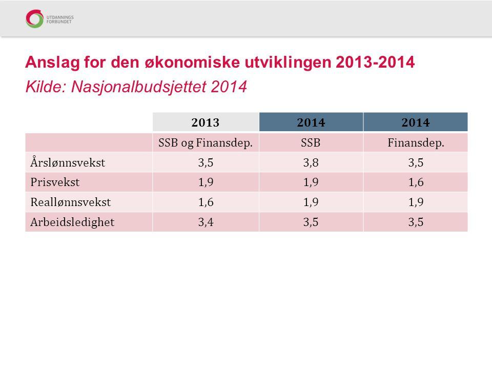 Anslag for den økonomiske utviklingen 2013-2014 Kilde: Nasjonalbudsjettet 2014