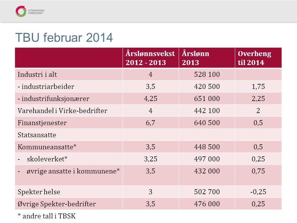 TBU februar 2014 Årslønnsvekst 2012 - 2013 Årslønn 2013 Overheng