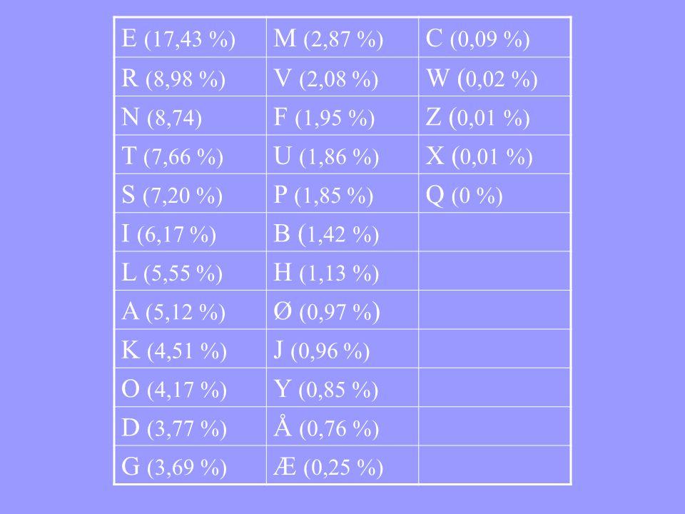 E (17,43 %) M (2,87 %) C (0,09 %) R (8,98 %) V (2,08 %) W (0,02 %) N (8,74) F (1,95 %) Z (0,01 %)