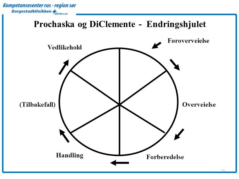 Prochaska og DiClemente - Endringshjulet