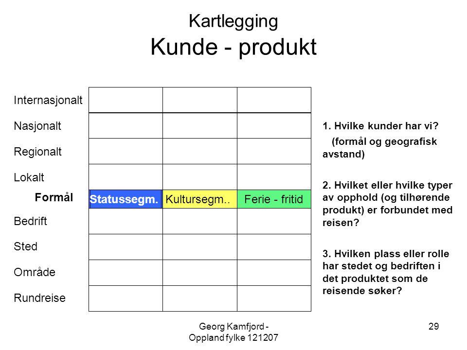 Kartlegging Kunde - produkt
