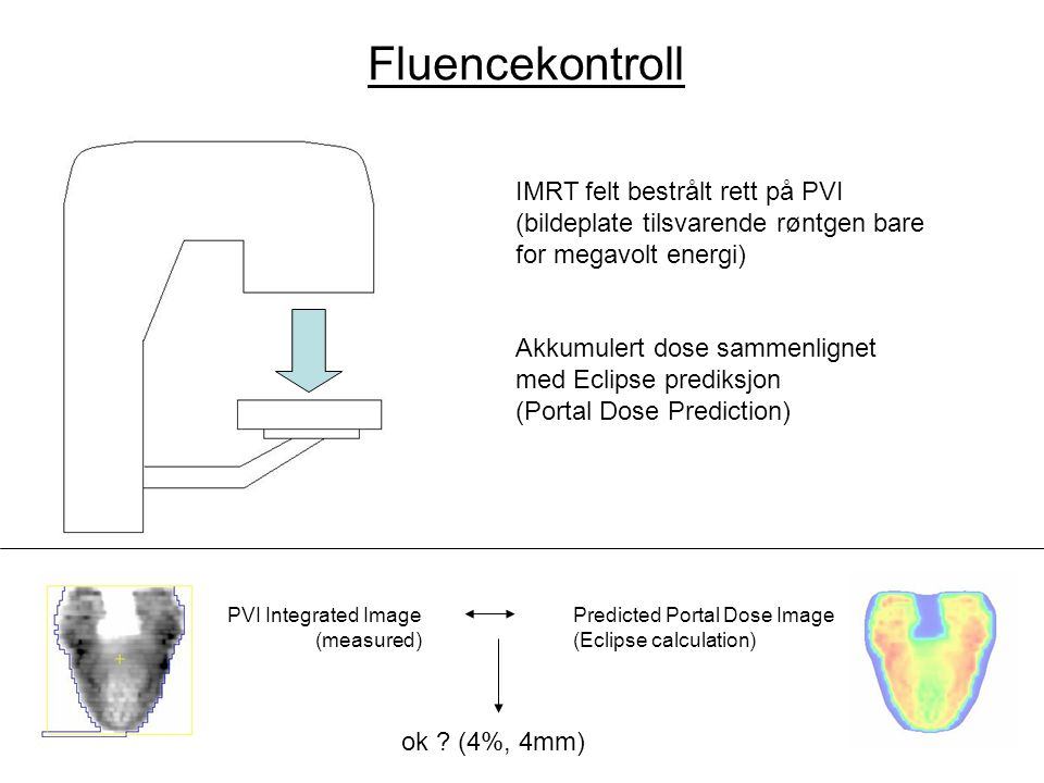 Fluencekontroll IMRT felt bestrålt rett på PVI (bildeplate tilsvarende røntgen bare for megavolt energi)