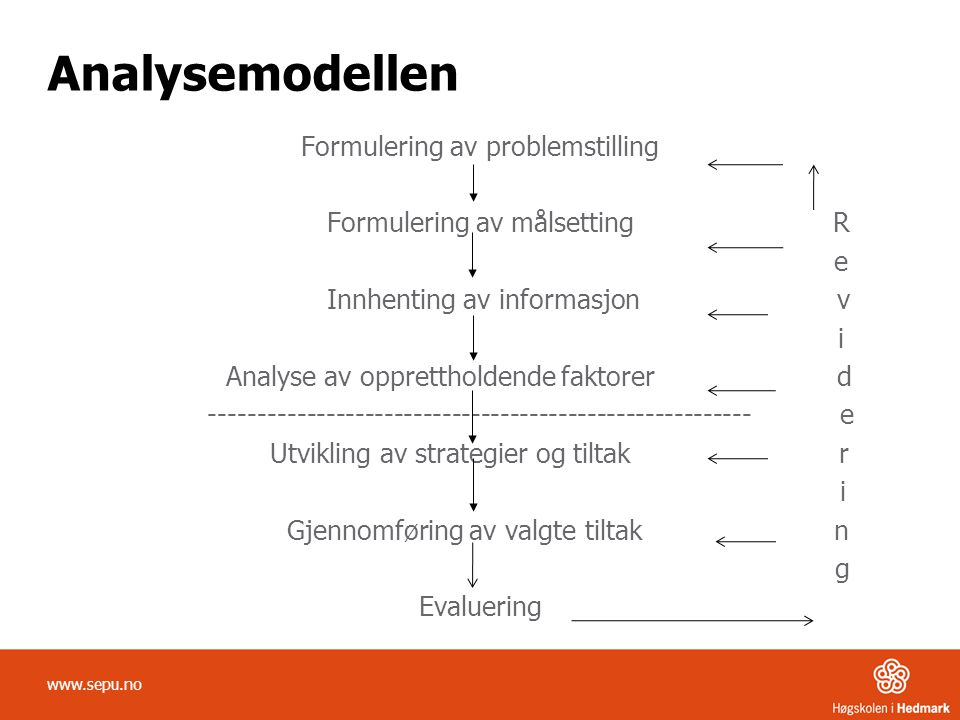 Analysemodellen Formulering av problemstilling