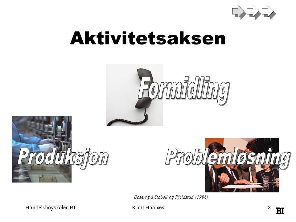 Aktivitetsaksen Formidling Produksjon Problemløsning