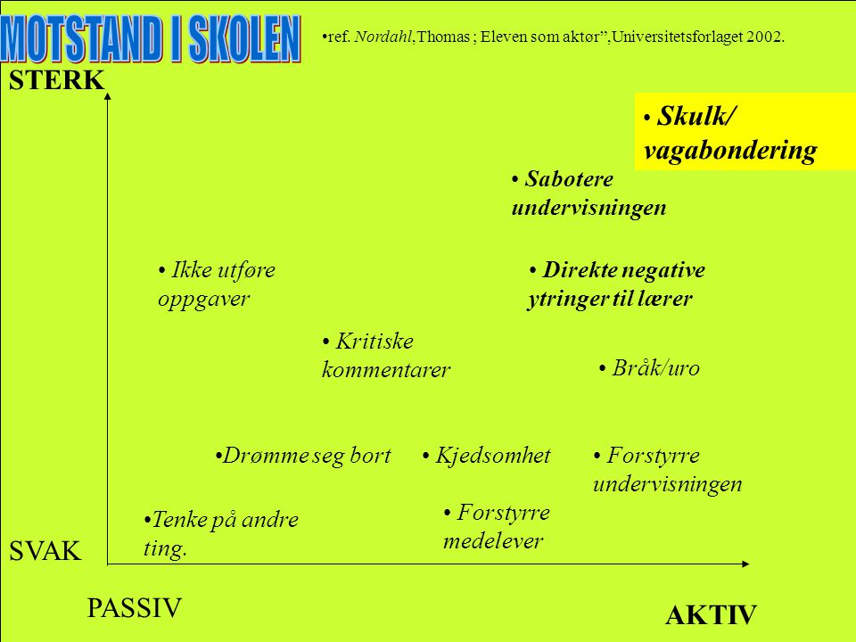 MOTSTAND I SKOLEN STERK SVAK PASSIV AKTIV Skulk/ vagabondering
