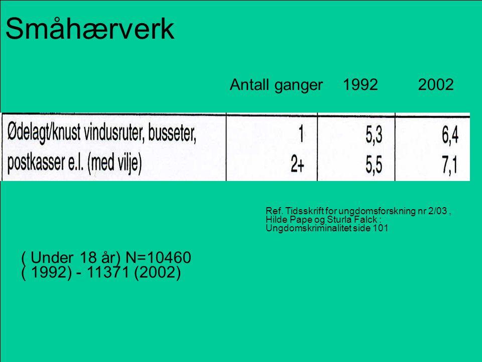 Småhærverk Antall ganger 1992 2002