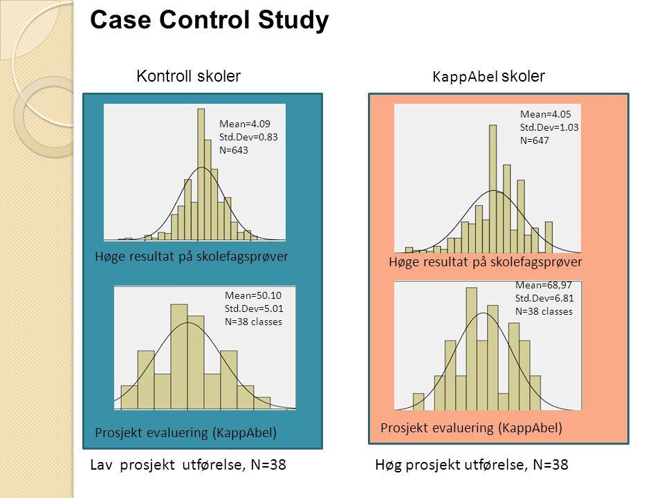 Case Control Study Kontroll skoler KappAbel skoler