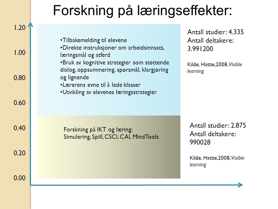 Forskning på læringseffekter: