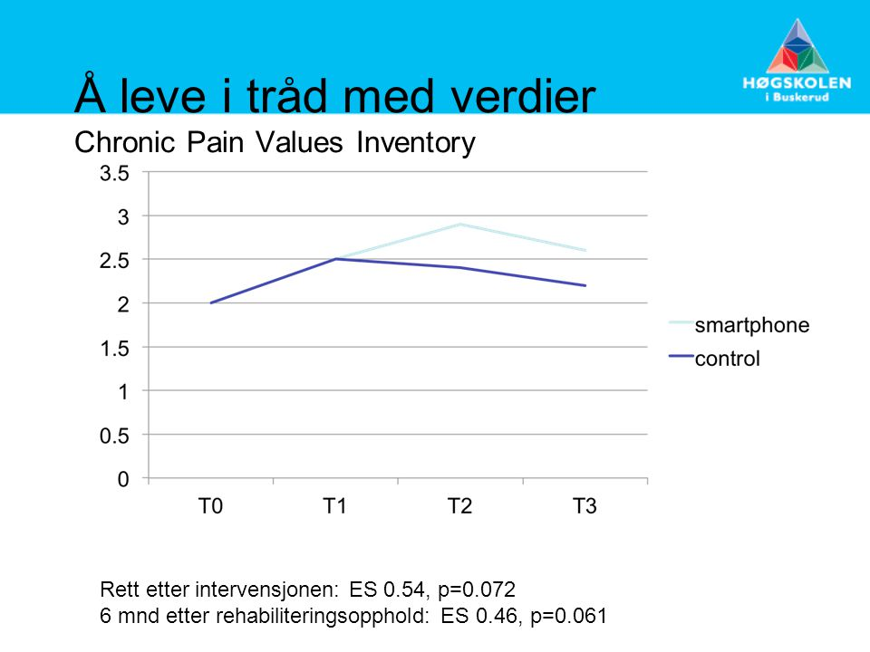 Å leve i tråd med verdier Chronic Pain Values Inventory