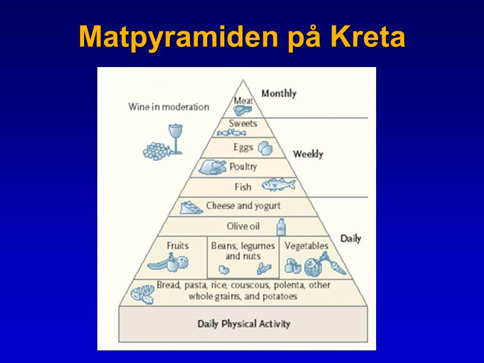 Matpyramiden på Kreta