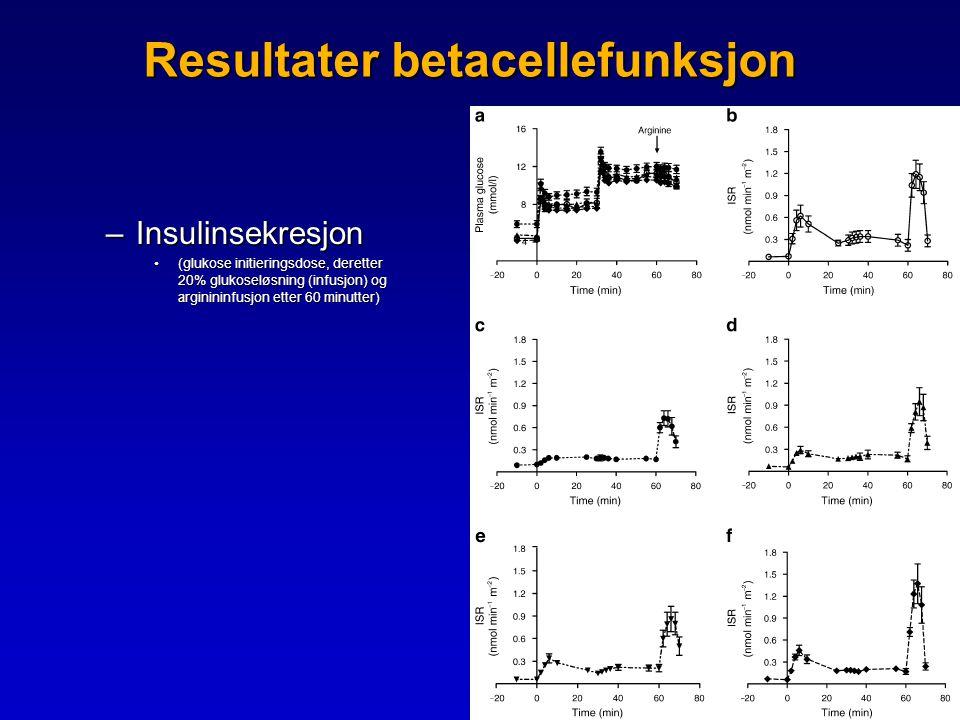 Resultater betacellefunksjon