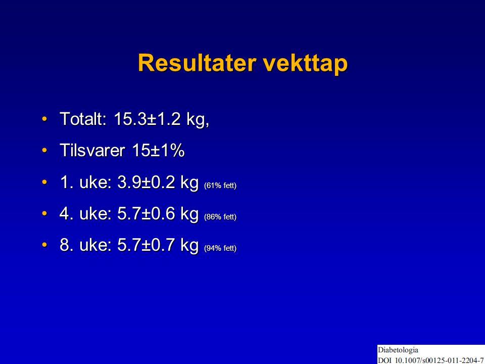Resultater vekttap Totalt: 15.3±1.2 kg, Tilsvarer 15±1%
