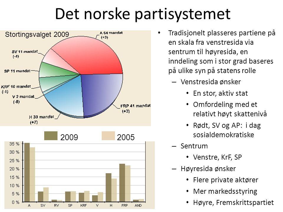 Det norske partisystemet