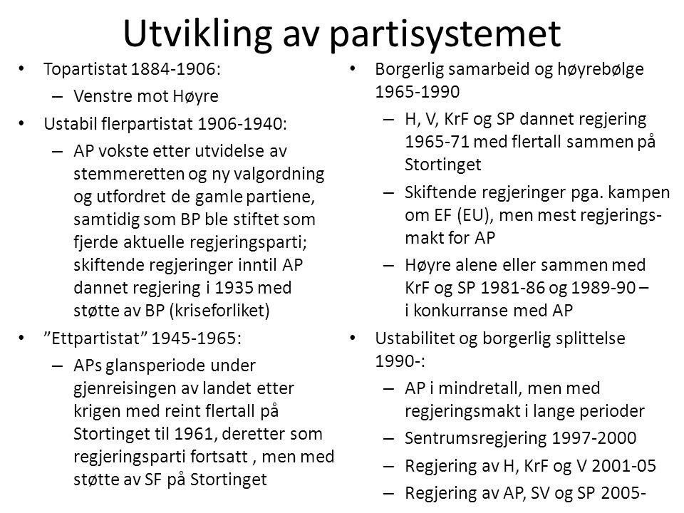 Utvikling av partisystemet