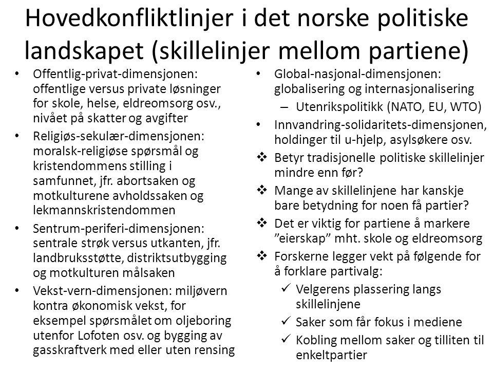 Hovedkonfliktlinjer i det norske politiske landskapet (skillelinjer mellom partiene)