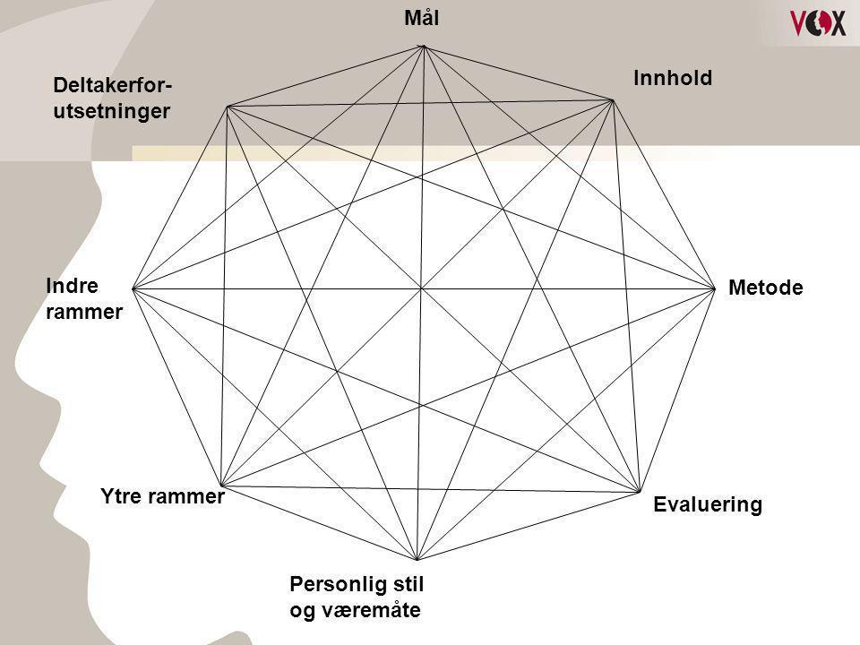 Mål Innhold Deltakerfor- utsetninger Indre Metode rammer Ytre rammer