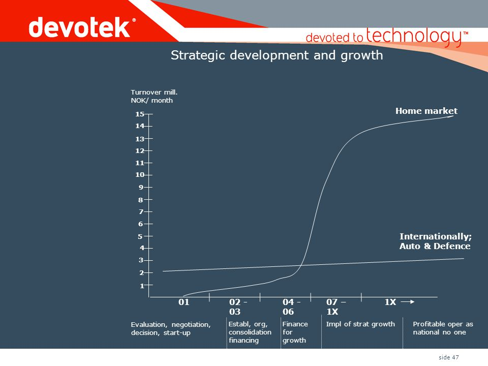 Strategic development and growth