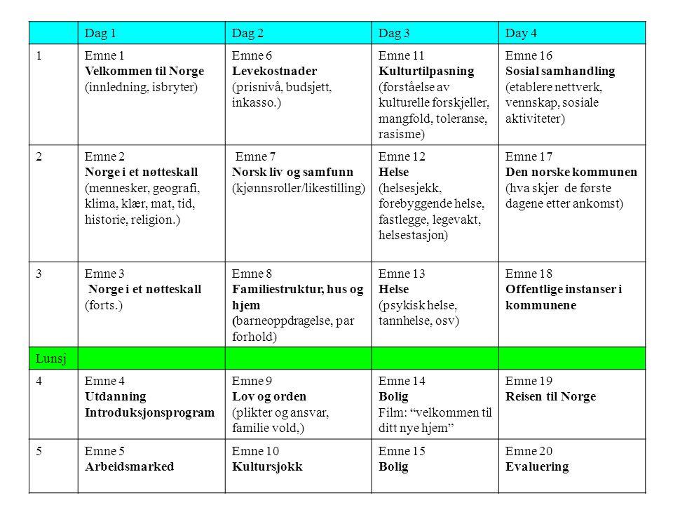 Dag 1 Dag 2. Dag 3. Day 4. 1. Emne 1. Velkommen til Norge. (innledning, isbryter) Emne 6. Levekostnader.