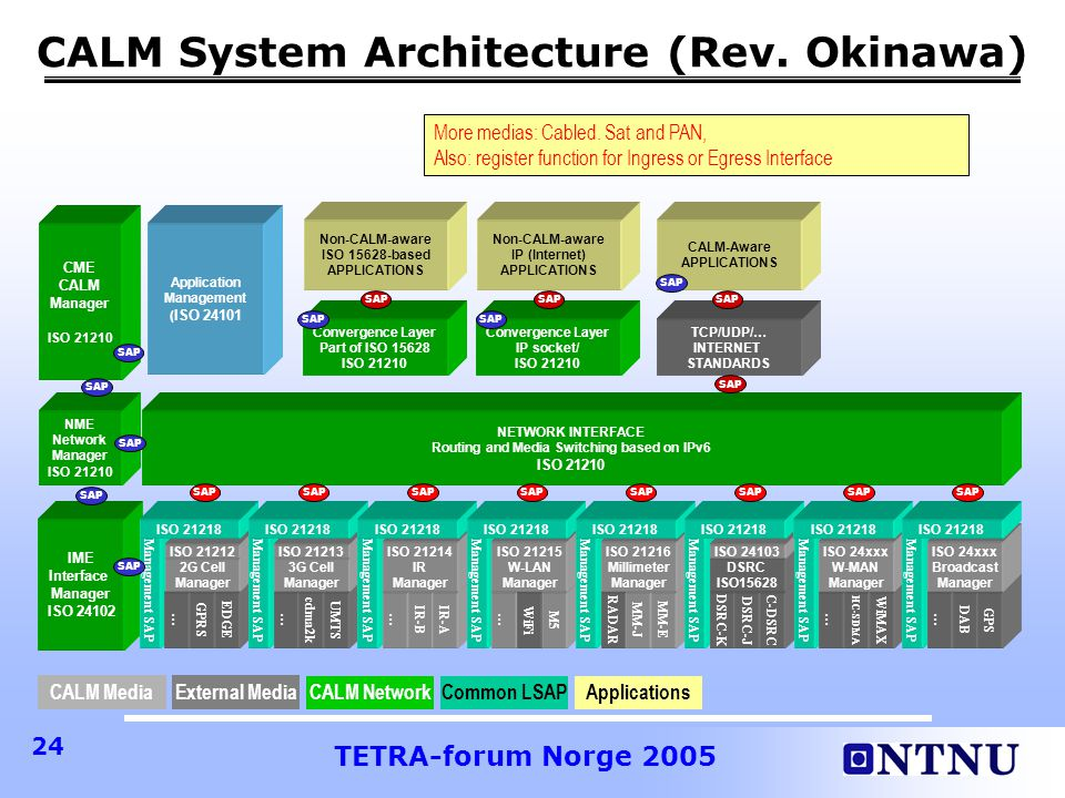 CALM System Architecture (Rev. Okinawa)