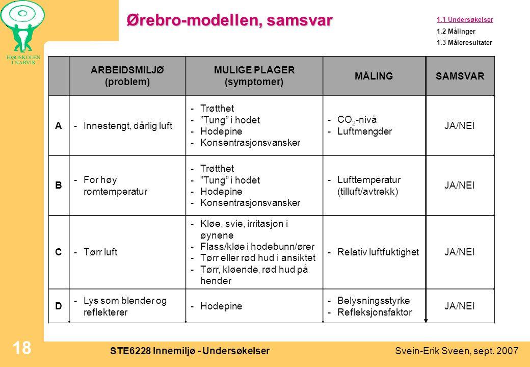 Ørebro-modellen, samsvar