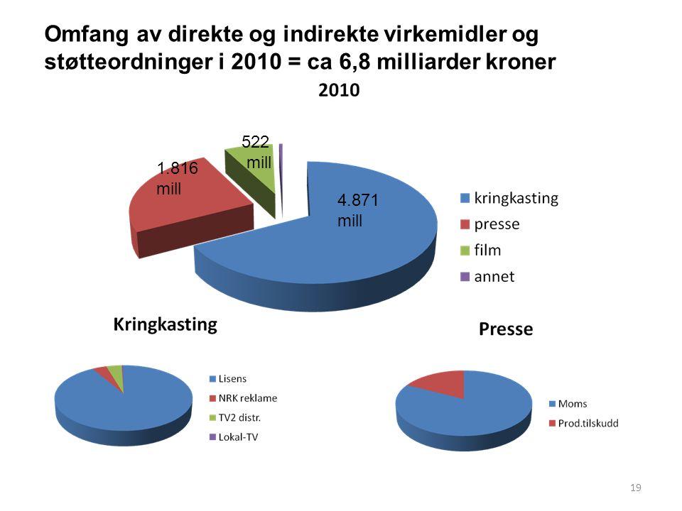 Omfang av direkte og indirekte virkemidler og støtteordninger i 2010 = ca 6,8 milliarder kroner