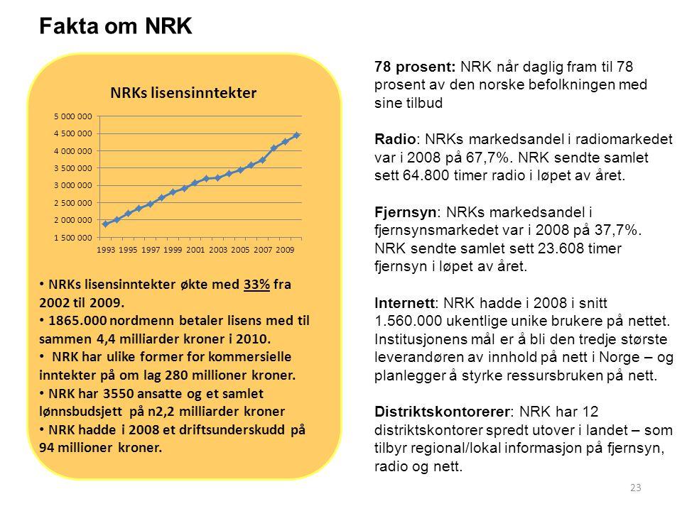 Fakta om NRK 78 prosent: NRK når daglig fram til 78 prosent av den norske befolkningen med sine tilbud.