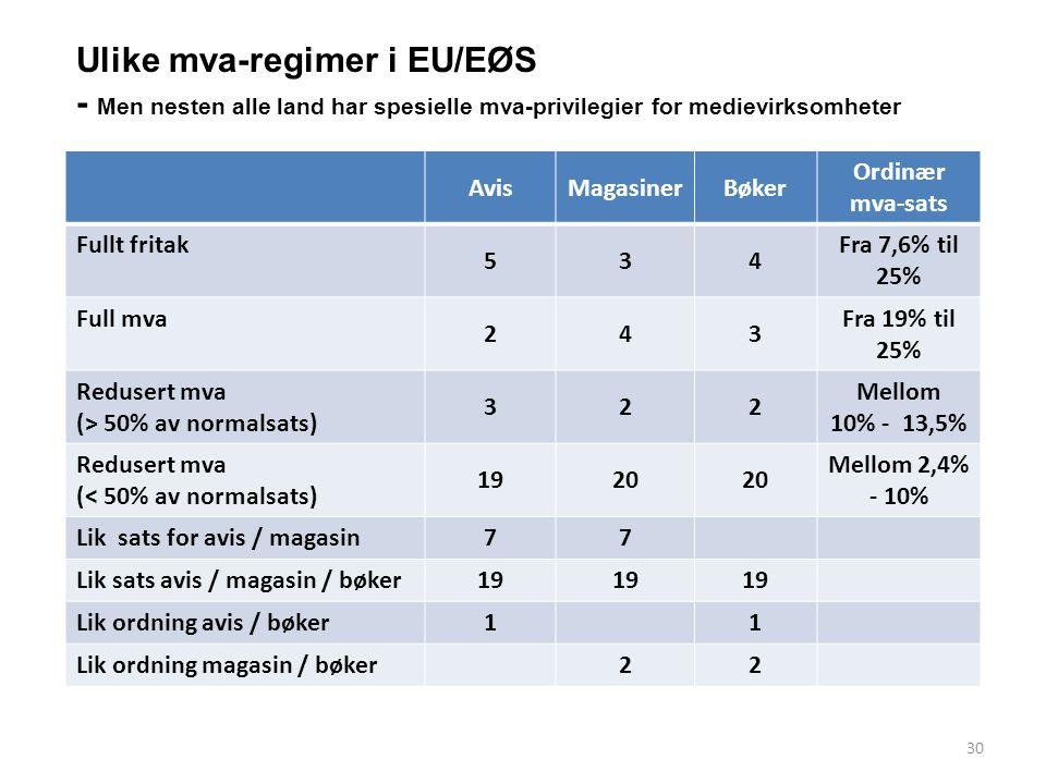 Ulike mva-regimer i EU/EØS