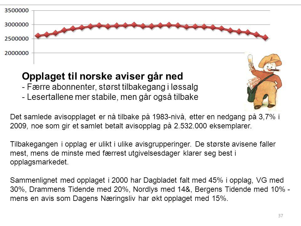 Opplaget til norske aviser går ned