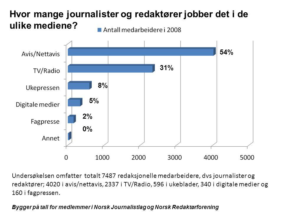 Hvor mange journalister og redaktører jobber det i de ulike mediene