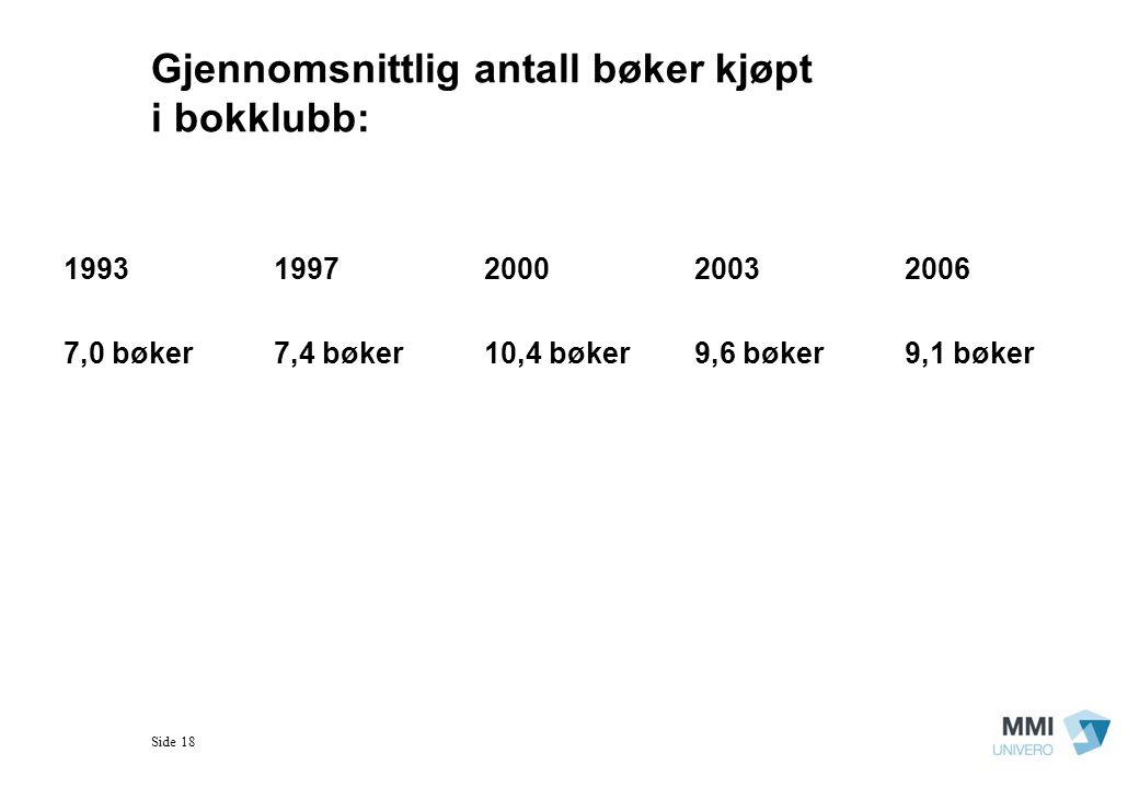 Gjennomsnittlig antall bøker kjøpt i bokklubb: