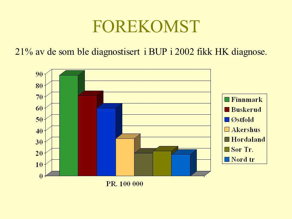 FOREKOMST 21% av de som ble diagnostisert i BUP i 2002 fikk HK diagnose.