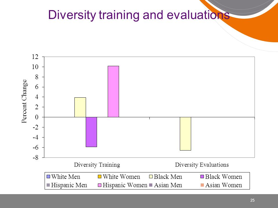 Diversity training and evaluations