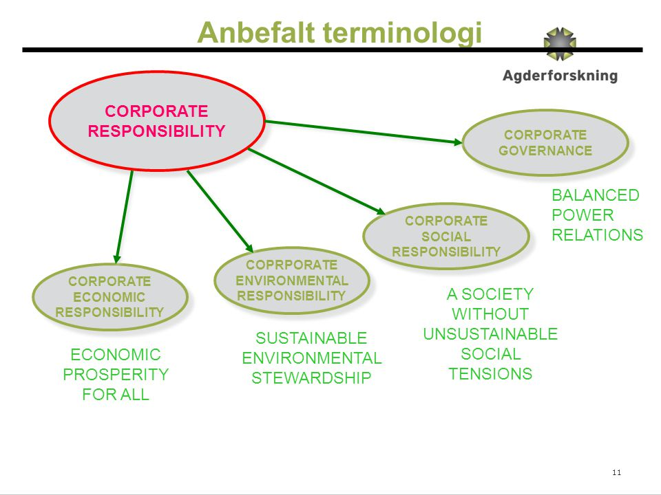 Anbefalt terminologi CORPORATE RESPONSIBILITY BALANCED POWER RELATIONS