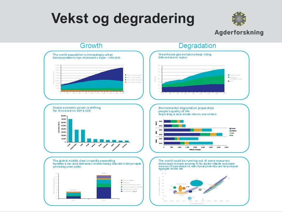 Vekst og degradering Growth Degradation
