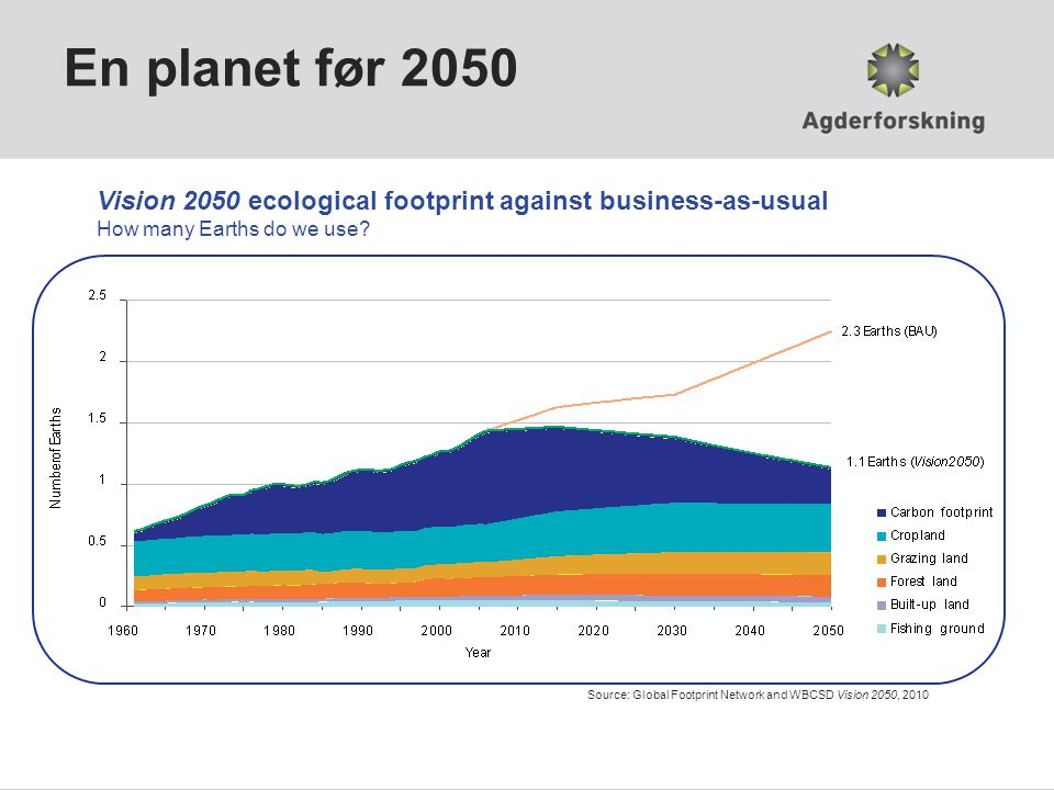 En planet før 2050 Vision 2050 ecological footprint against business-as-usual. How many Earths do we use