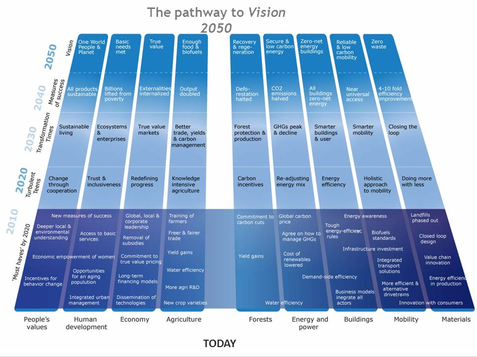 The pathway to Vision 2050 TODAY
