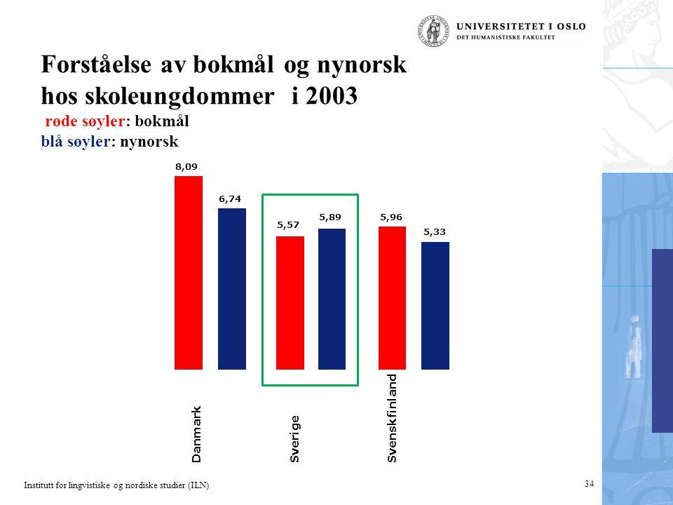 Forståelse av bokmål og nynorsk hos skoleungdommer i 2003 røde søyler: bokmål blå søyler: nynorsk