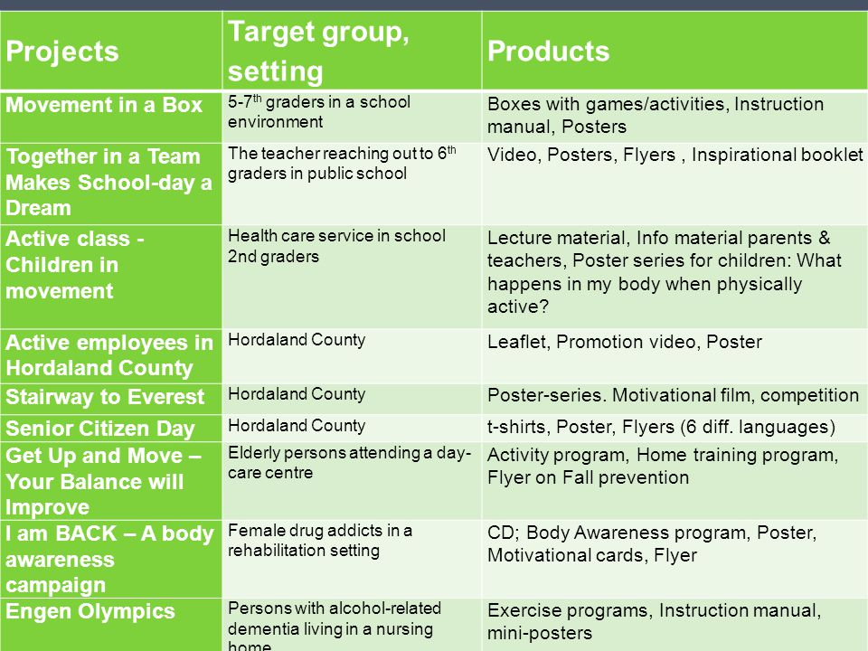 Target group, setting Products Projects Movement in a Box