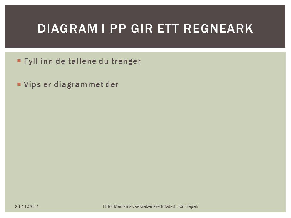 Diagram i pp gir ett regneark
