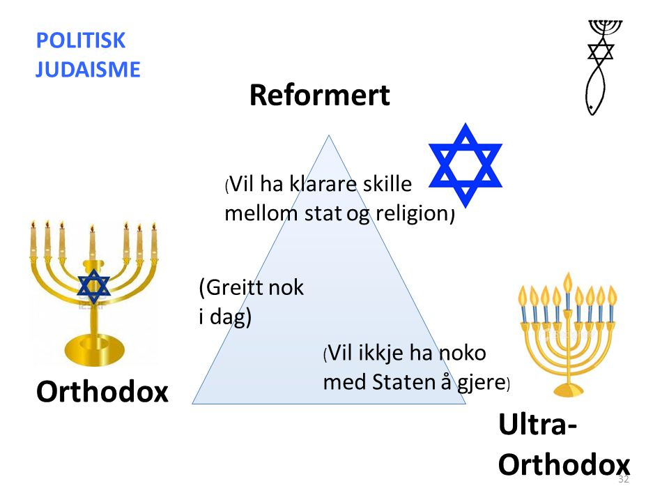 Reformert Orthodox Ultra-Orthodox POLITISK JUDAISME
