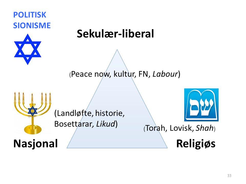 Sekulær-liberal Nasjonal Religiøs POLITISK SIONISME