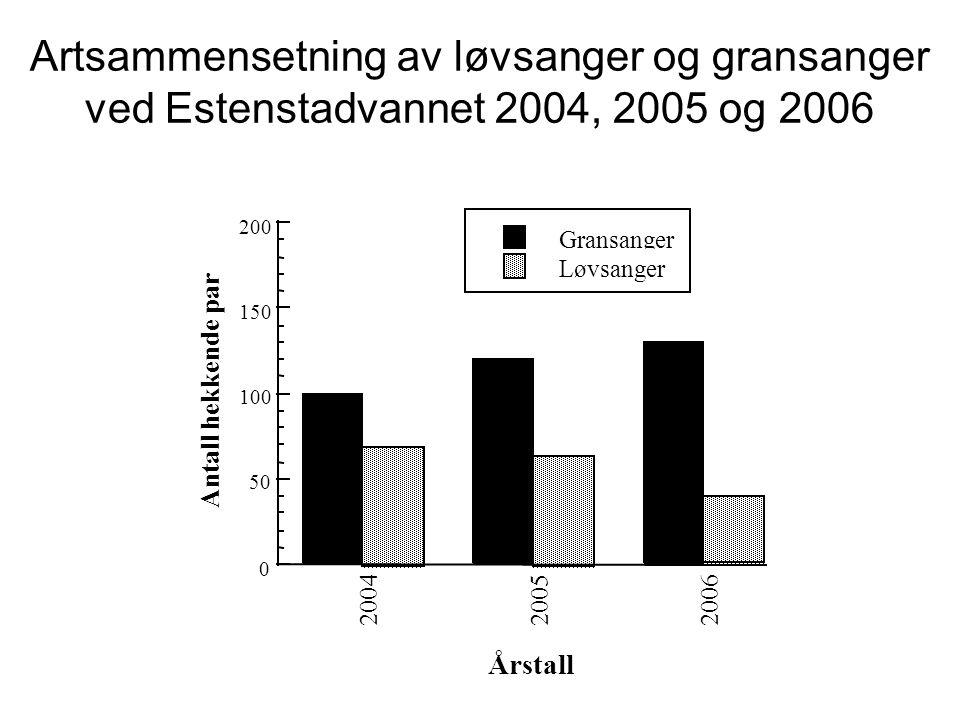 Artsammensetning av løvsanger og gransanger ved Estenstadvannet 2004, 2005 og 2006