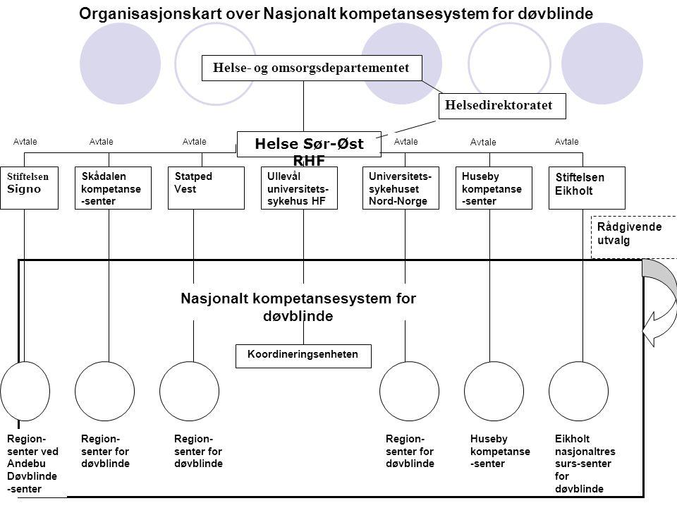 Organisasjonskart over Nasjonalt kompetansesystem for døvblinde