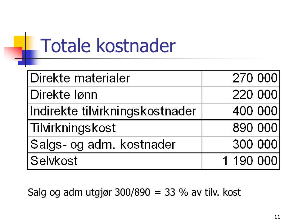Totale kostnader Salg og adm utgjør 300/890 = 33 % av tilv. kost
