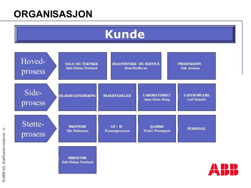 Kunde ORGANISASJON Hoved- prosess Side- prosess Støtte- prosess