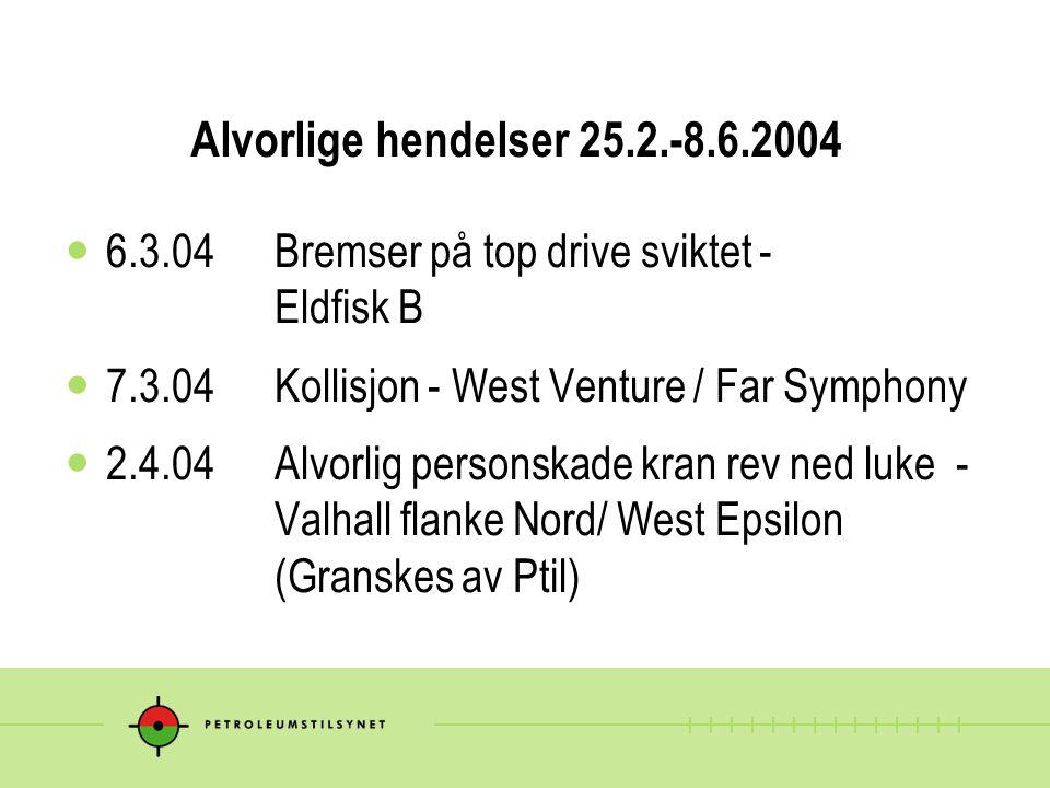 Alvorlige hendelser 25.2.-8.6.2004 6.3.04 Bremser på top drive sviktet - Eldfisk B. 7.3.04 Kollisjon - West Venture / Far Symphony.