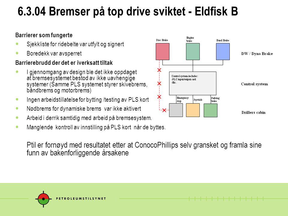 6.3.04 Bremser på top drive sviktet - Eldfisk B
