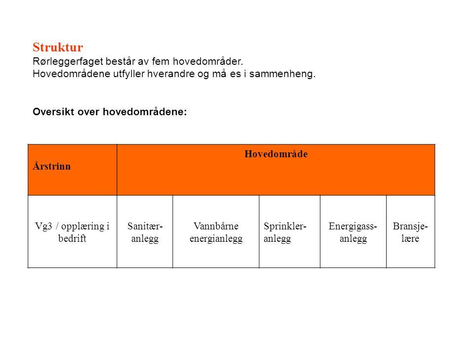 Struktur Rørleggerfaget består av fem hovedområder.