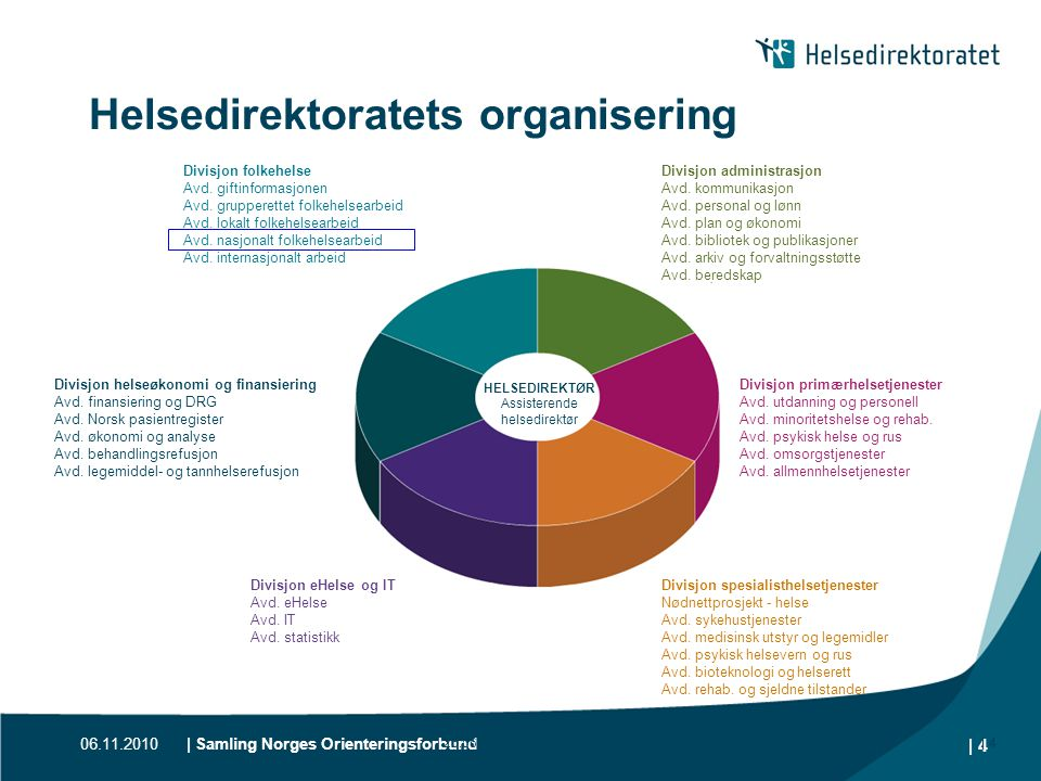 Helsedirektoratets organisering